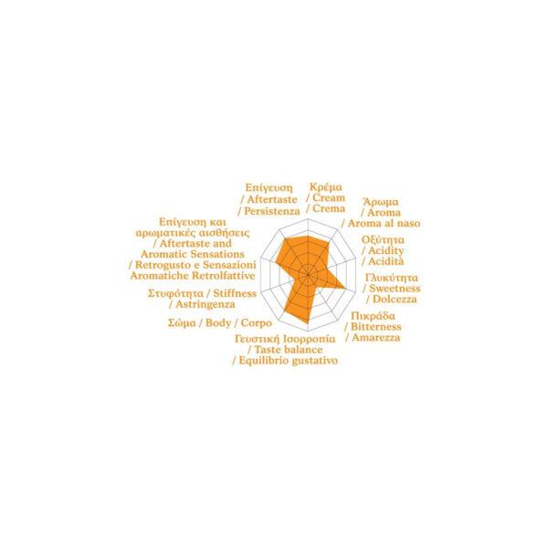 Golden Bar 70% Arabica 30% robusta profile